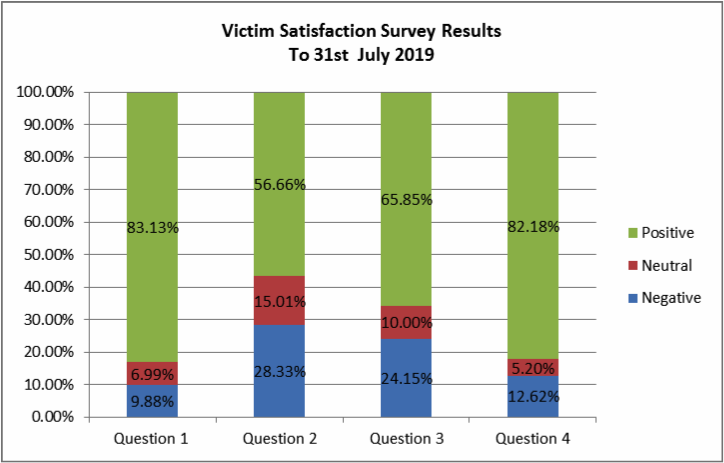 victimsatisfactionsurveyresults.png