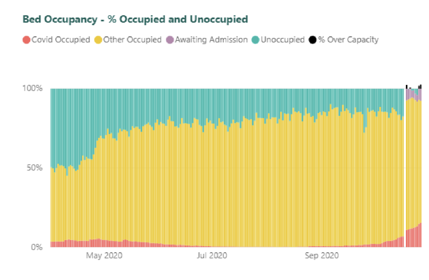 Bed Occupancy - % Occupied and Unoccupied