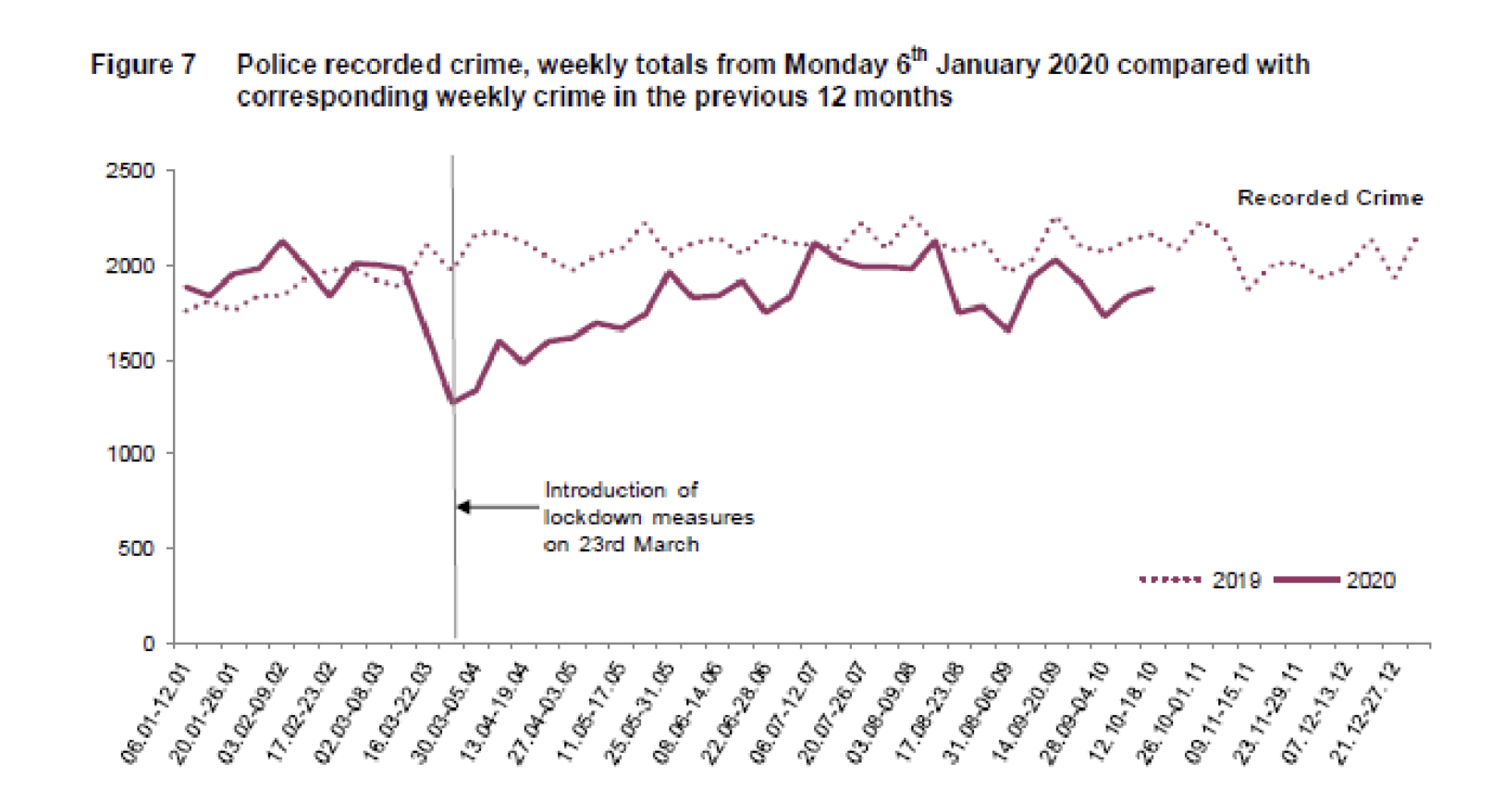 Figure 7 - Police recorded crime, weekly totals from Monday 6th January 2020 compared with corresponding weekly crime in the previous 12 months