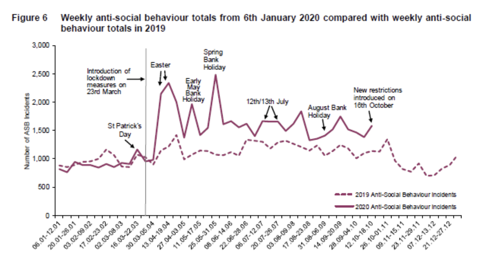Figure 6 Weekly anti-socil behaviour totals from 6th January 2020 compared with weekly anti-social behaviour totals in 2019