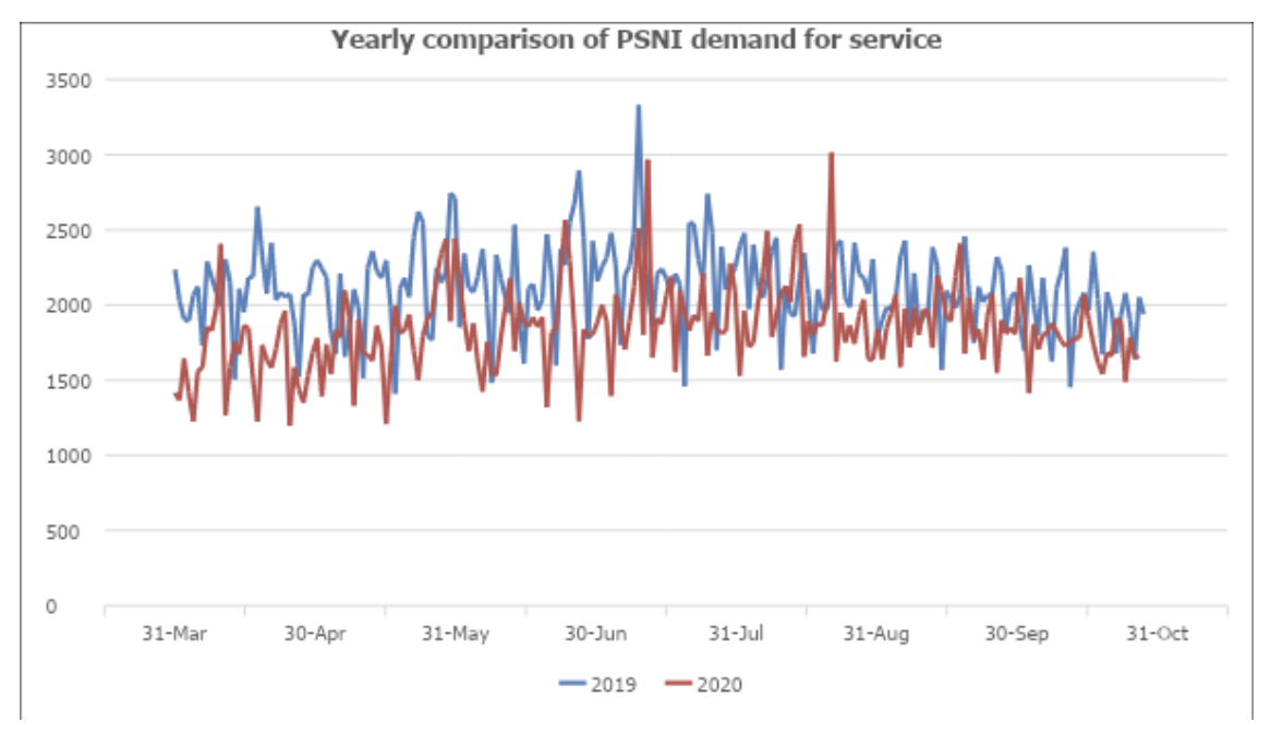 Yearly comparison of PSNI demand for service