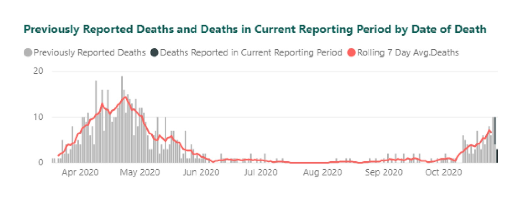 Previously Reported Deaths and Deaths in Current Reporting Period by Date of Death